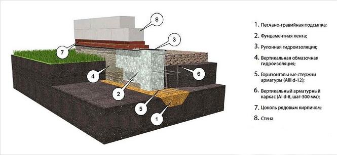 Как сделать ленточный фундамент своими руками под дом